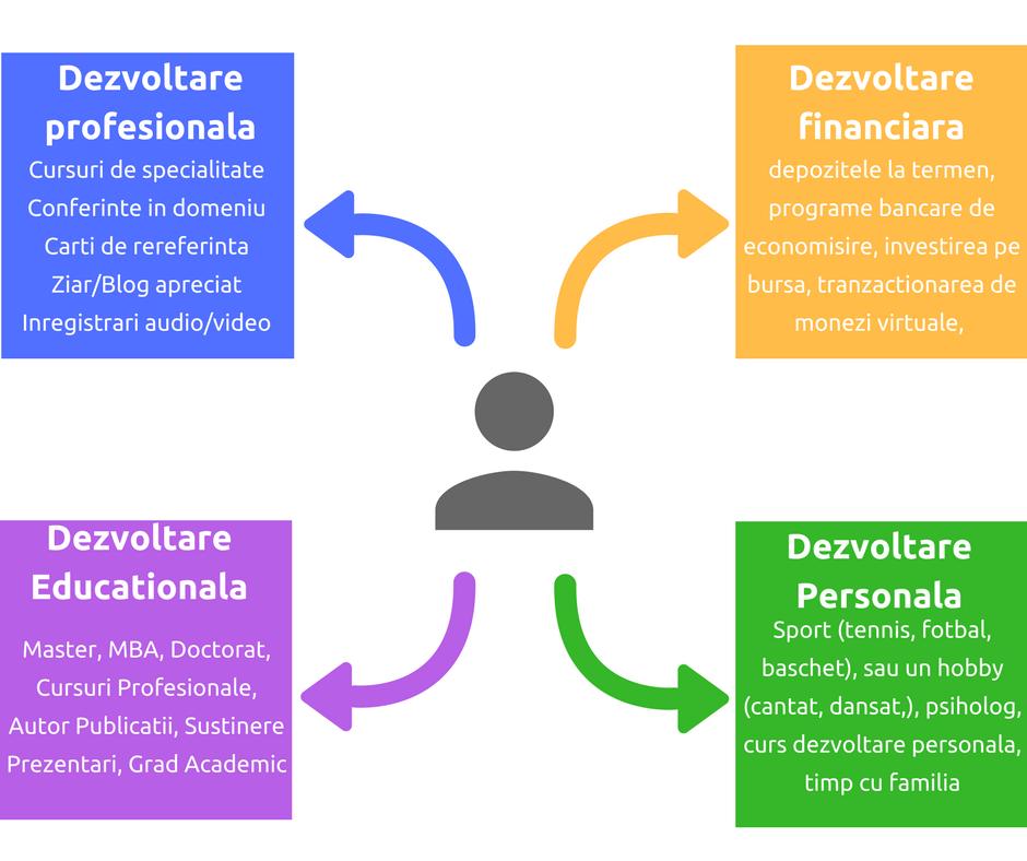 Rezolutii de anu nou - dezvoltare 360